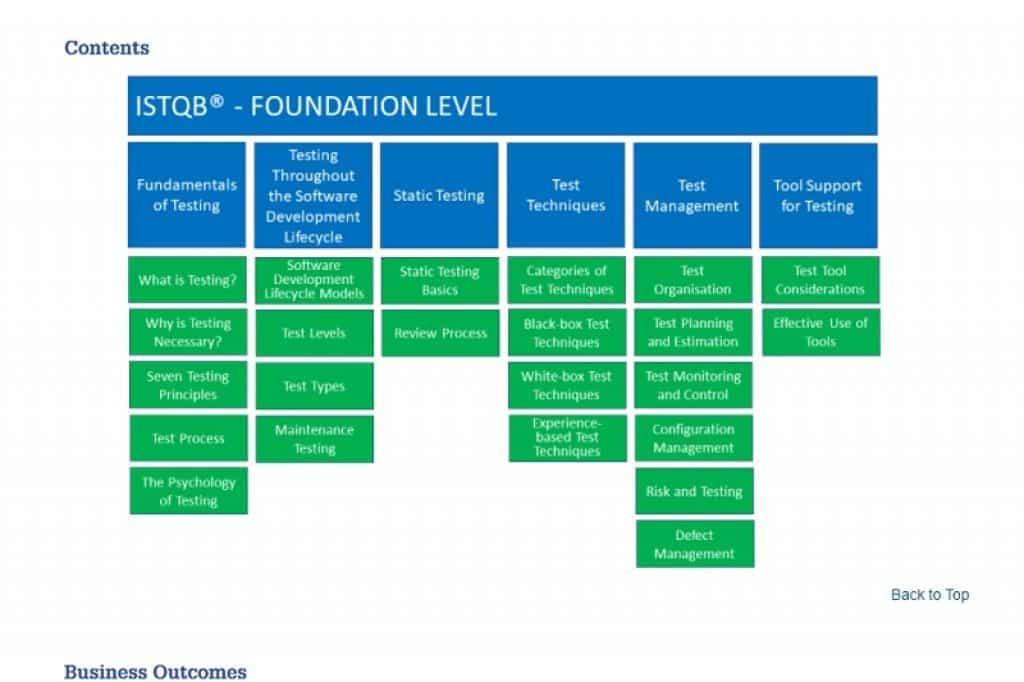 קורס יסודות בדיקת תוכנה של ארגון ISTQB